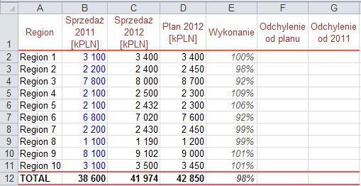 Tabela danych: odchylenie sprzedaży od planu