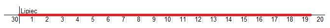 Różnica dat: ile dni trwał mój urlop - oś czasu