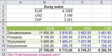 Jak zamienić złotówki (PLN) na inną walutę (EUR/ USD/ CHF) - wynik