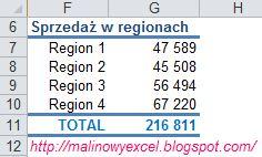 Podsumowanie sprzedaży w regionach