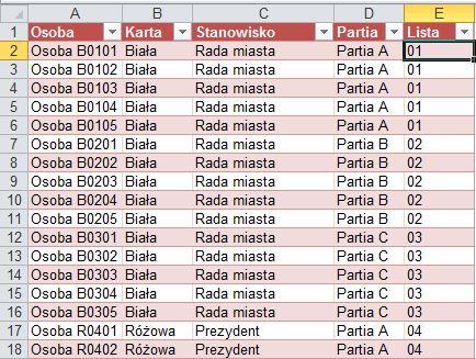Jak ustalić wyniki wyborów w Excelu - tabela definicyjna