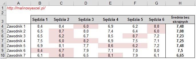 Średnia bez skrajnych wartości skrajne zaznaczone kolorem