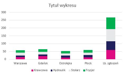Wykres zaraz po utworzeniu