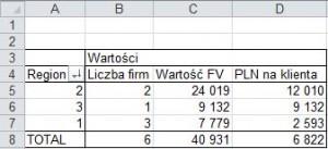 Ile jest unikalnych wpisów - wykorzystanie w tabeli przstawnej