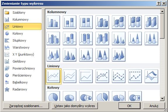 Wybieranie typu wykresu: liniowy