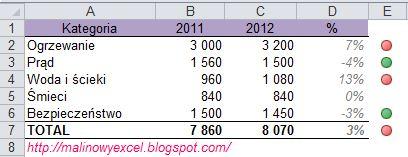 Porównanie wydatków - formatowanie warunkowe - wynik
