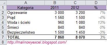 Porównanie wydatków - formatowanie warunkowe - formatka