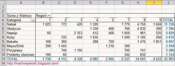 Formatowanie warunkowe w tabeli przestawnej - tabela