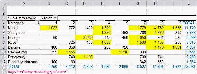 Formatowanie warunkowe w tabeli przestawnej - wynik