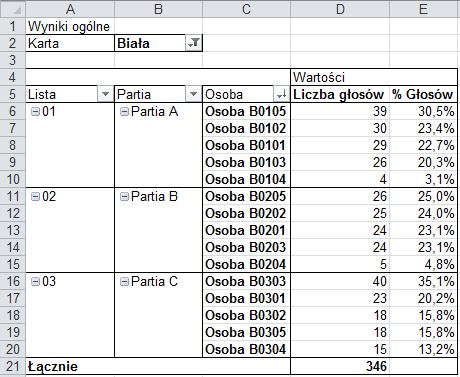 Jak ustalić wyniki wyborów w Excelu - raport wyników