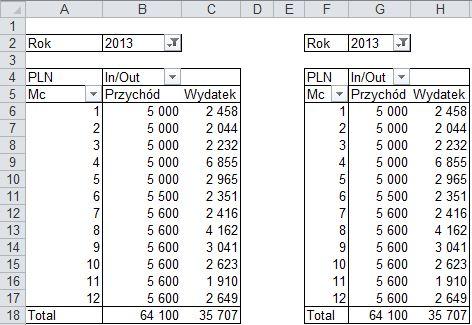 Dwie tabele oparte na jednym źródle danych