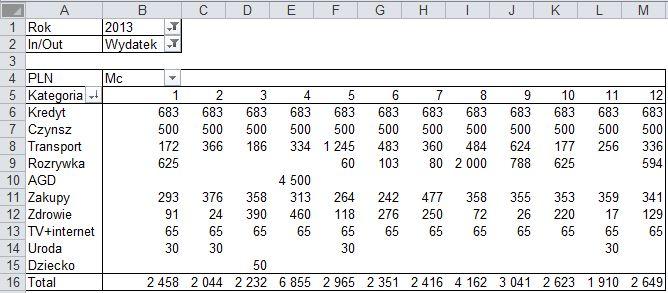 Tabela prezentująca wydatki na poszczególne kategorie po miesiącach