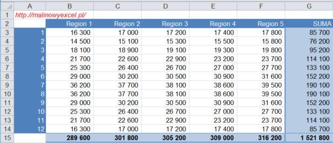 Tabela z zaokrąglonymi wartościami