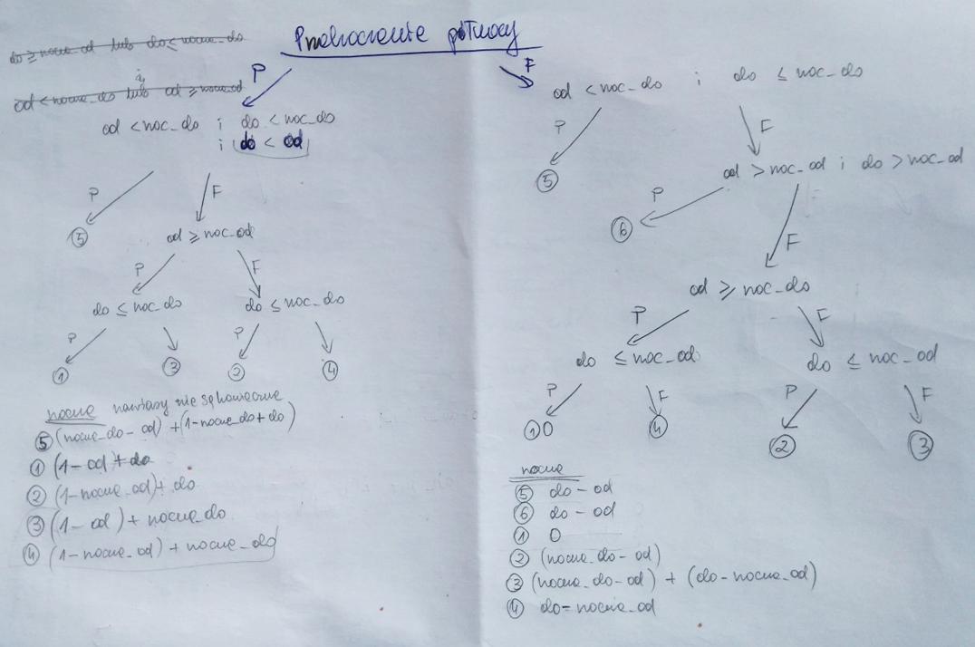 Schemat zagnieżdżania funkcji JEŻELI