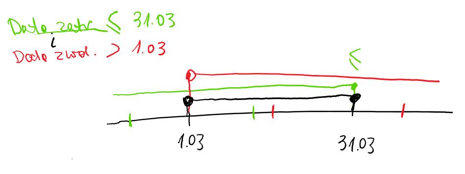 Wykres zatrudnienia - logika