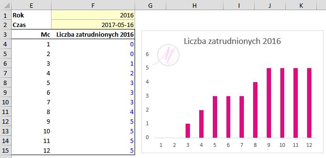 Wykres zatrudnienia - wynik całość
