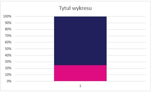 Wykres po przełączeniu