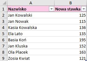 Tabela z danymi zasilającymi wniosek