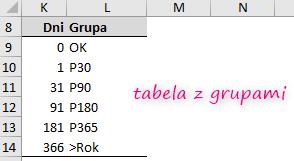 Tabela z grupami