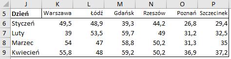 Tabela z danymi