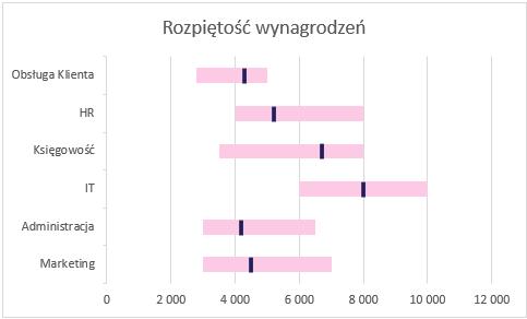 Poziomo - wykres słupkowy