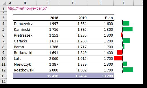 Wynik - odchylenie od planu jako paski danych