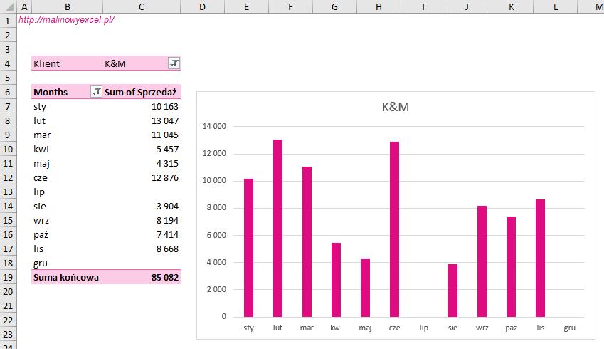 Malinowy Excel Wyświetlanie miesięcy bez sprzedaży tabela przestawna Efekt końcowy