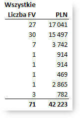 MalinowyExcel Wykres kołowy czasem się nadaje Raport wszystkich faktur